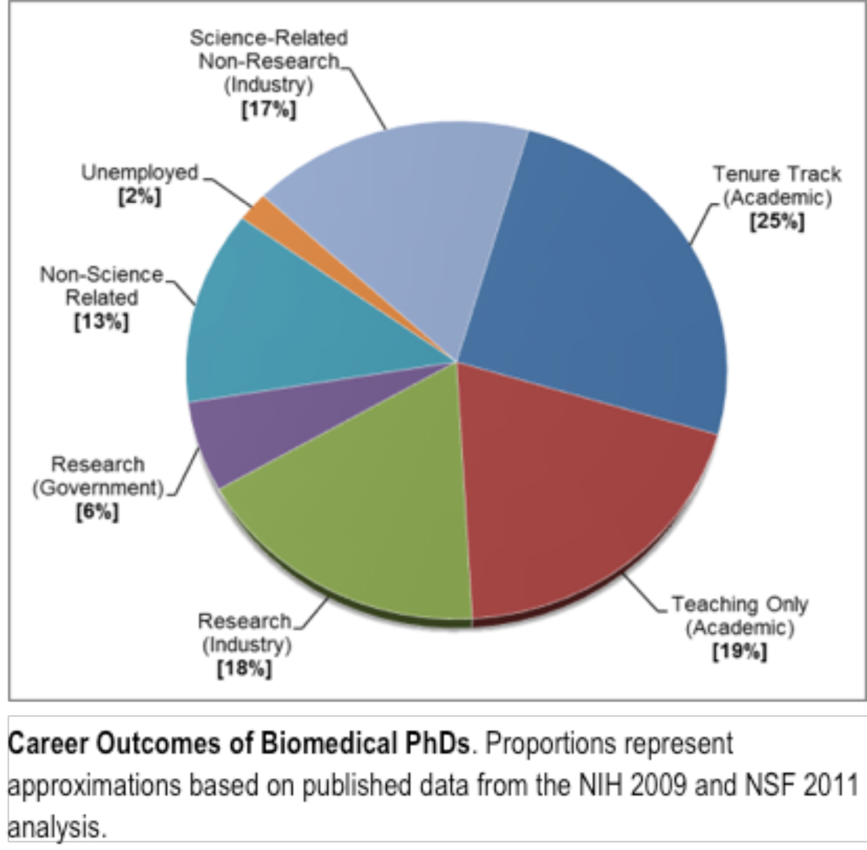 pie chart careers